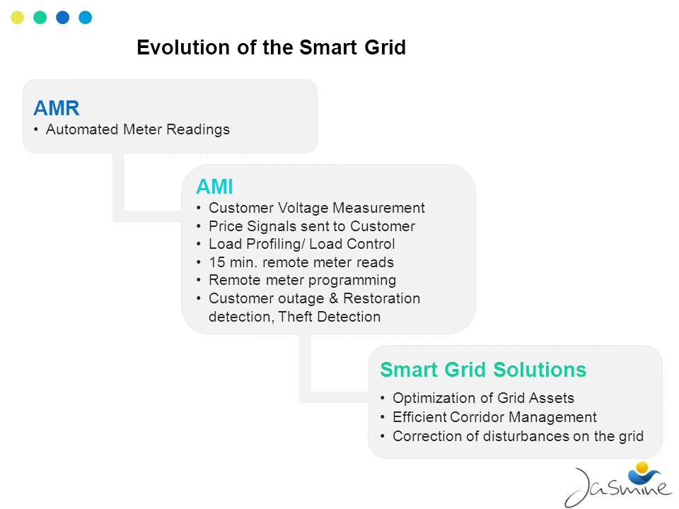 Evolution of the Smart Grid AMR Automated Meter Readings AMI Customer Voltage Measurement Price Signals sent to Customer Load Profiling/ Load Control 15 min.