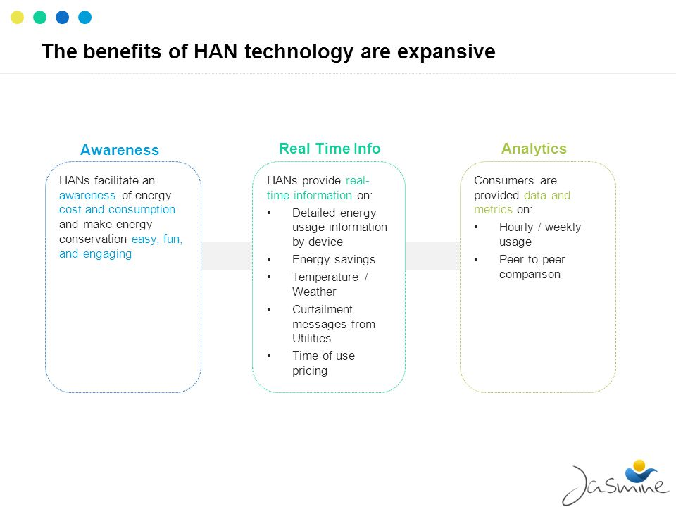 The benefits of HAN technology are expansive Consumers are provided data and metrics on: Hourly / weekly usage Peer to peer comparison HANs provide re