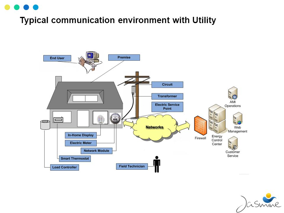 Typical communication environment with Utility