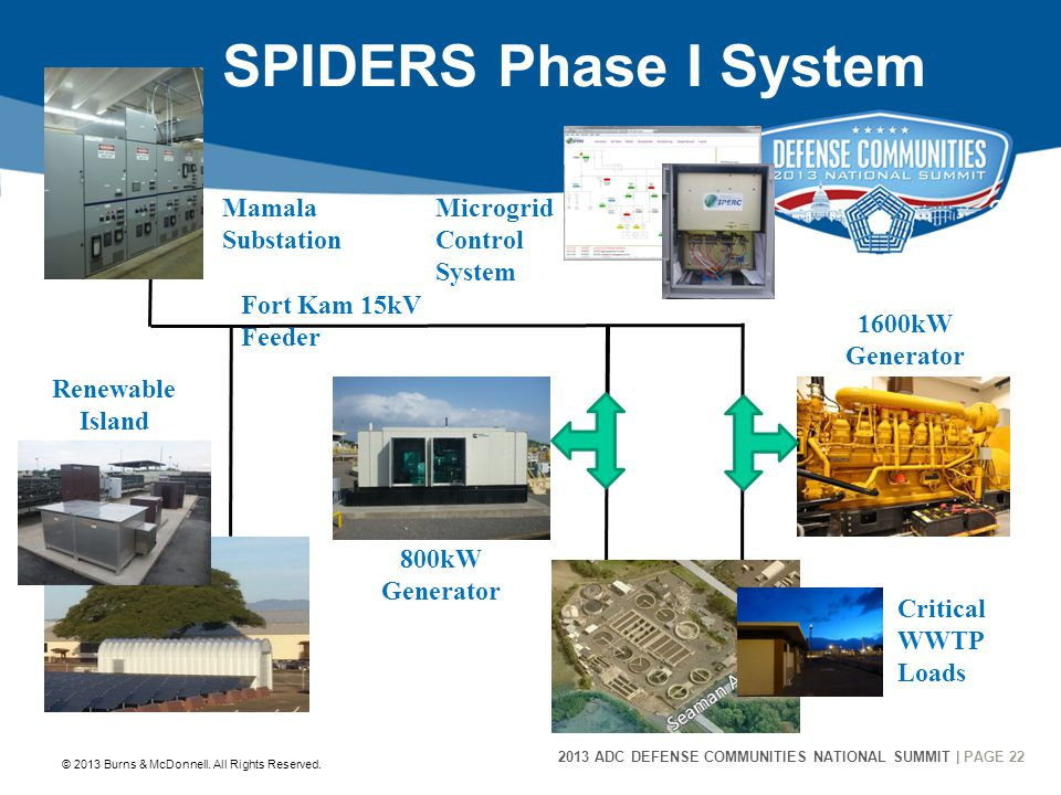 2013 ADC DEFENSE COMMUNITIES NATIONAL SUMMIT | PAGE 22 22 SPIDERS Phase I System © 2013 Burns & McDonnell.
