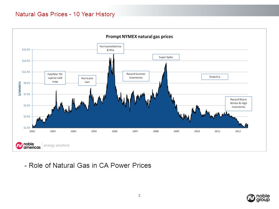 - Role of Natural Gas in CA Power Prices Natural Gas Prices - 10 Year History 3
