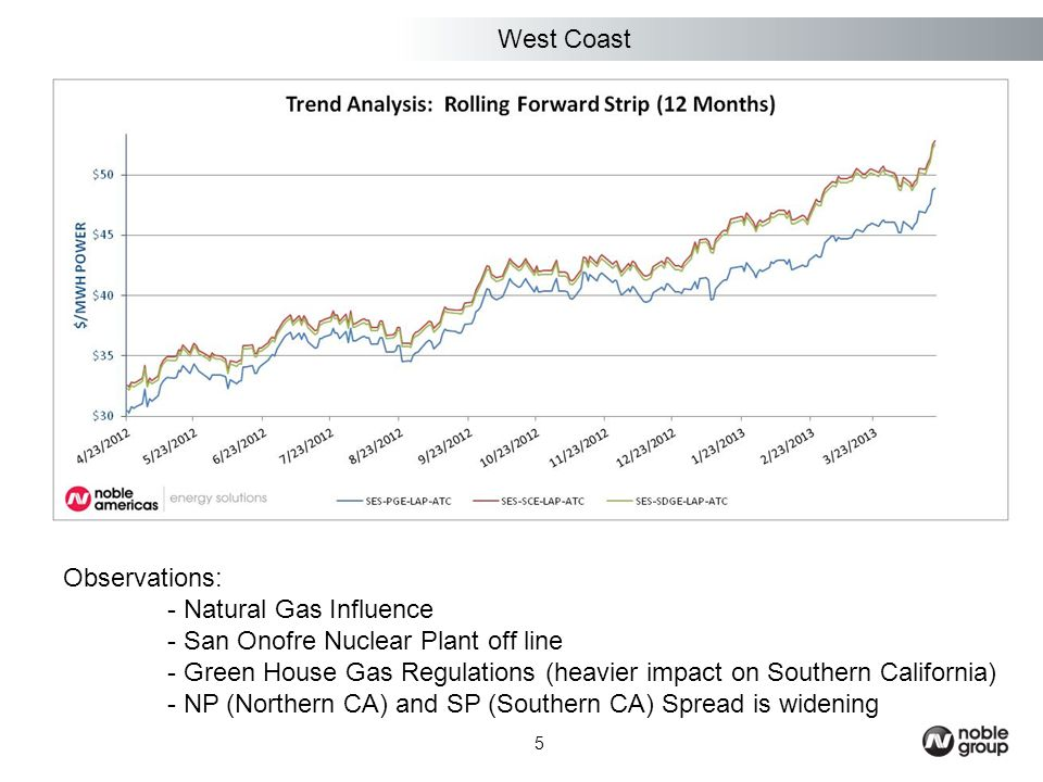 5 Observations: - Natural Gas Influence - San Onofre Nuclear Plant off line - Green House Gas Regulations (heavier impact on Southern California) - NP (Northern CA) and SP (Southern CA) Spread is widening West Coast