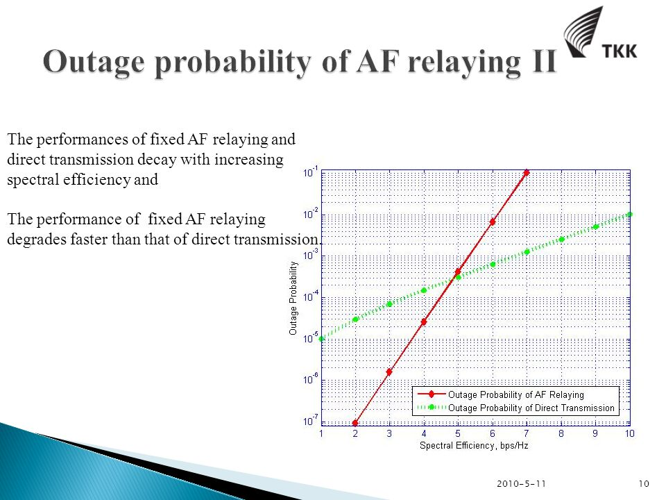 2010-5-11 10 The performances of fixed AF relaying and direct transmission decay with increasing spectral efficiency and The performance of fixed AF relaying degrades faster than that of direct transmission.