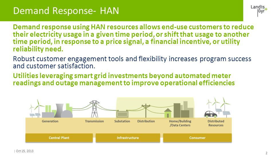 | Oct 15, 2013 Demand Response- HAN ​Demand response using HAN resources allows end-use customers to reduce their electricity usage in a given time period, or shift that usage to another time period, in response to a price signal, a financial incentive, or utility reliability need.