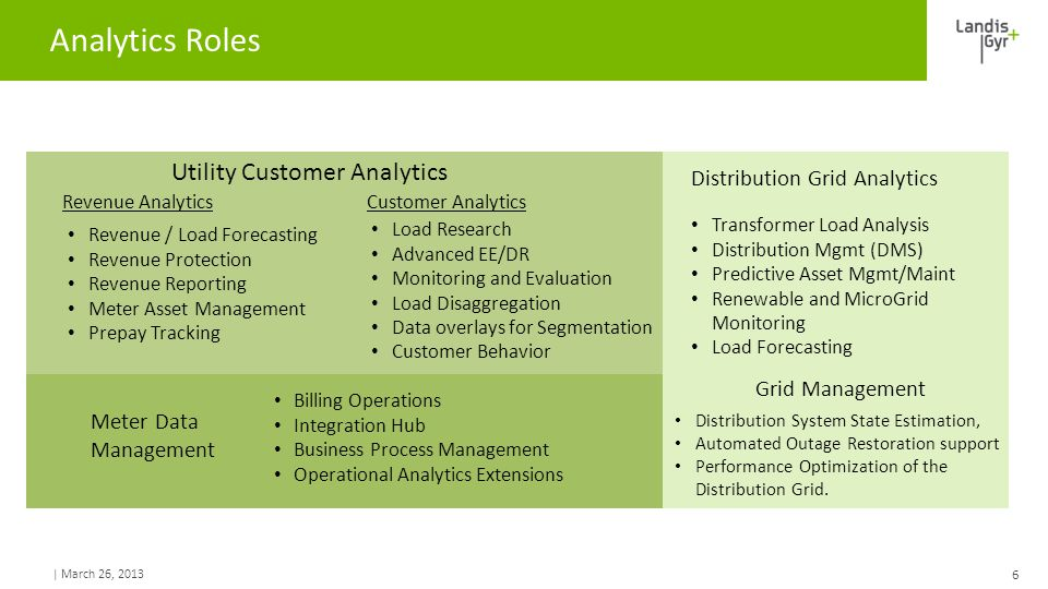 | March 26, 2013 Analytics Roles 6 Billing Operations Integration Hub Business Process Management Operational Analytics Extensions Meter Data Manageme