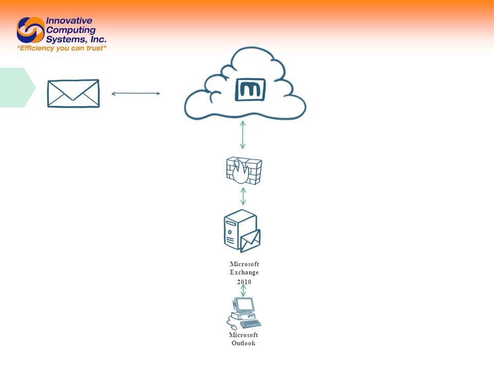 Microsoft Outlook Microsoft Exchange 2010