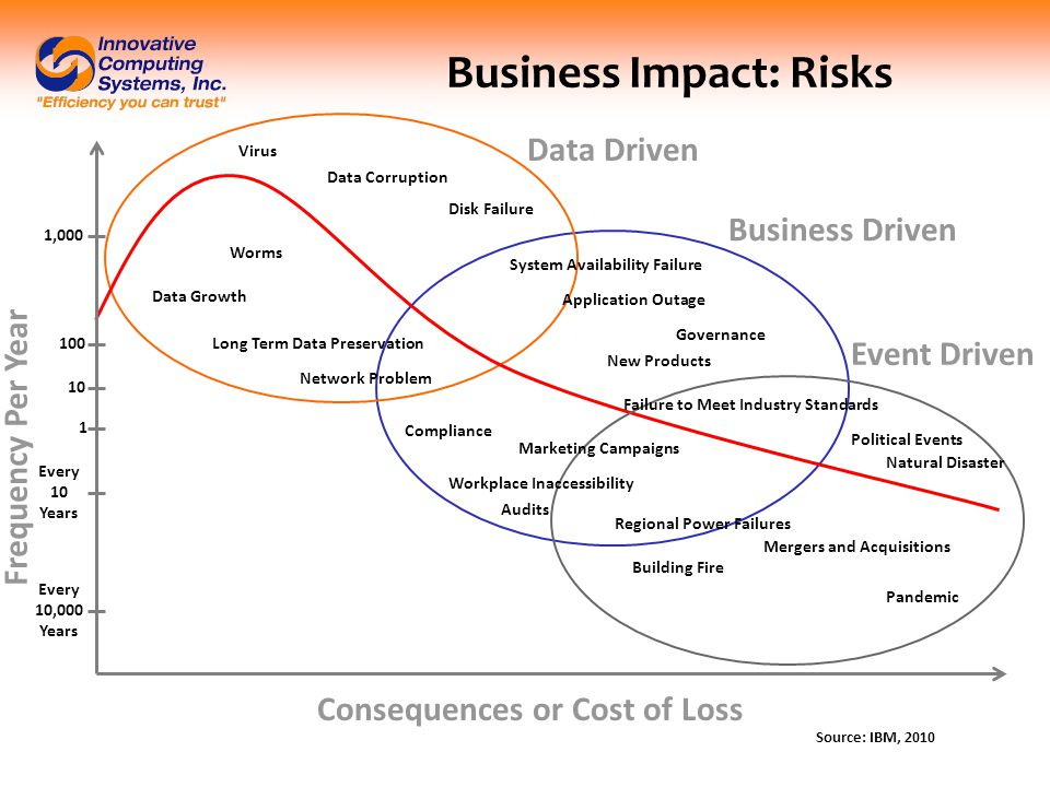 Business Impact: Risks Source: IBM, 2010 Frequency Per Year Consequences or Cost of Loss Virus Disk Failure Data Corruption Data Growth Worms Data Driven Business Driven Event Driven System Availability Failure Application Outage Governance New Products Compliance Marketing Campaigns Workplace Inaccessibility Audits Political Events Natural Disaster Mergers and Acquisitions Building Fire Pandemic Failure to Meet Industry Standards Regional Power Failures Long Term Data Preservation Network Problem 1,000 100 10 1 Every 10 Years Every 10,000 Years