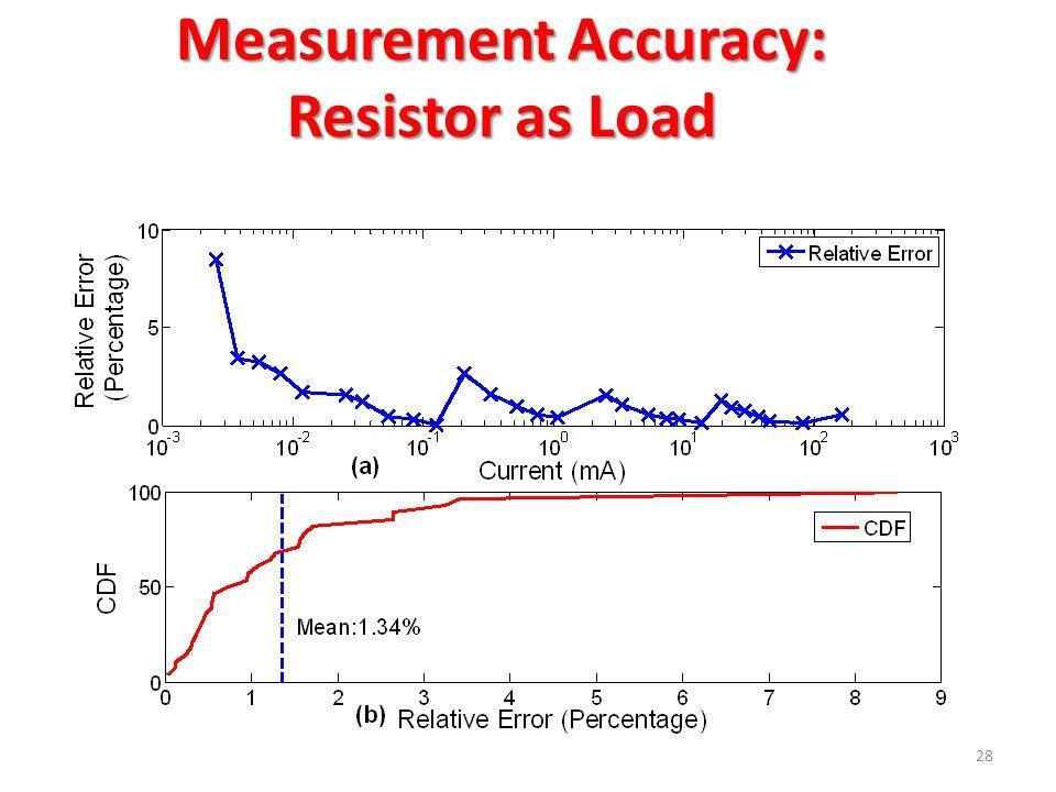 Measurement Accuracy: Resistor as Load 28
