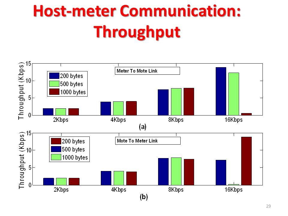 Host-meter Communication: Throughput 29
