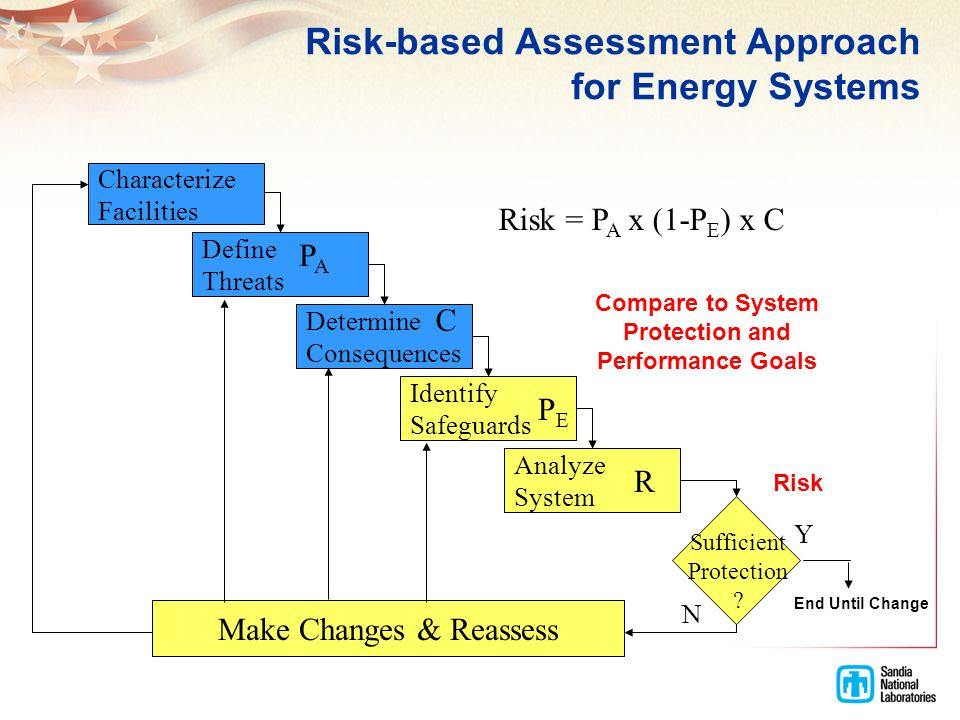 Risk-based Assessment Approach for Energy Systems Characterize Facilities Define Threats Determine Consequences Identify Safeguards Analyze System Mak