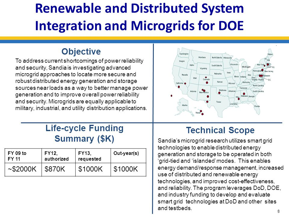 December 2008 Renewable and Distributed System Integration and Microgrids for DOE Objective Life-cycle Funding Summary ($K) FY 09 to FY 11 FY12, autho