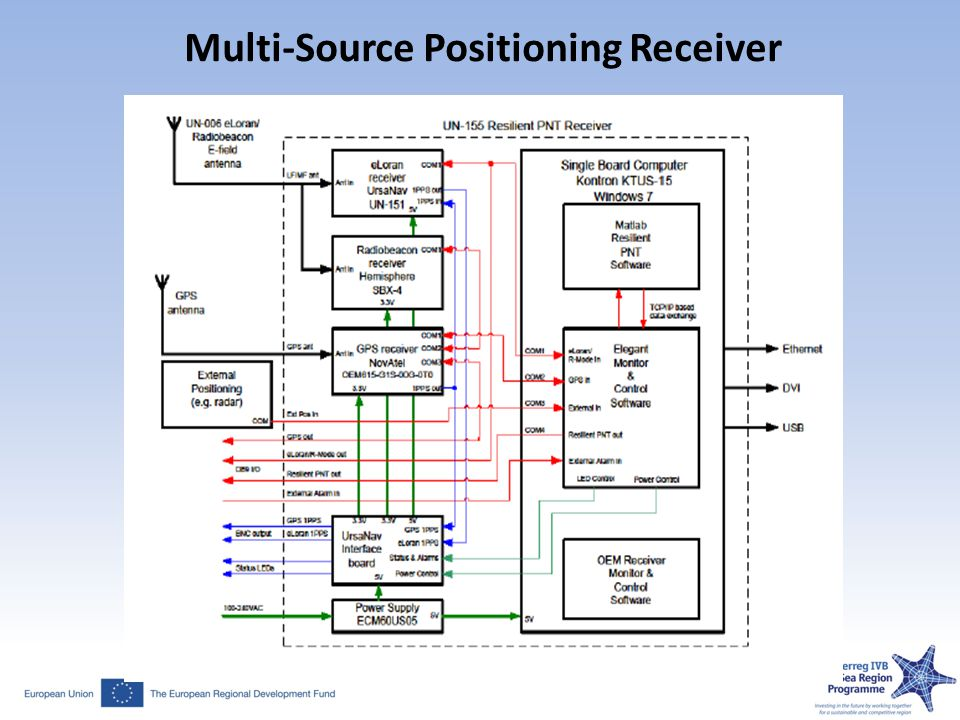 Multi-Source Positioning Receiver