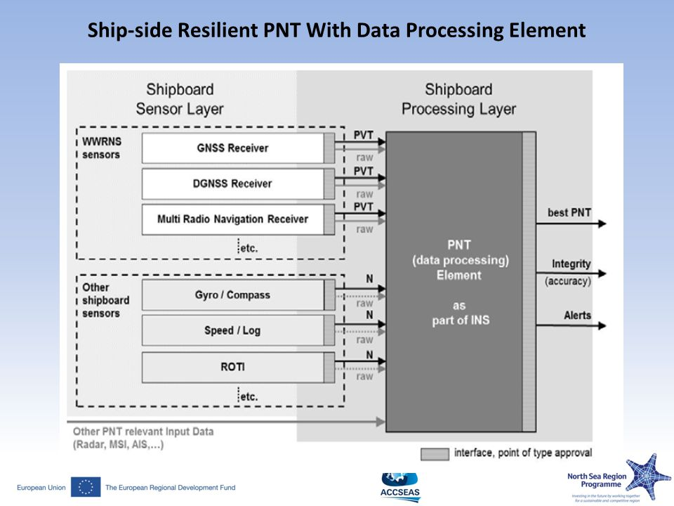Ship-side Resilient PNT With Data Processing Element
