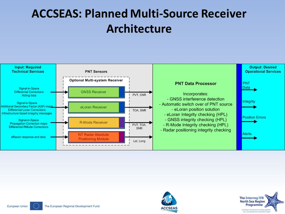ACCSEAS: Planned Multi-Source Receiver Architecture