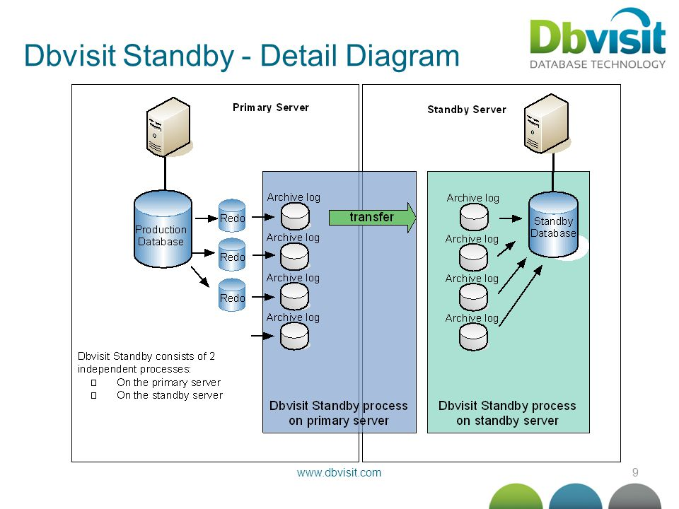 9www.dbvisit.com Dbvisit Standby - Detail Diagram