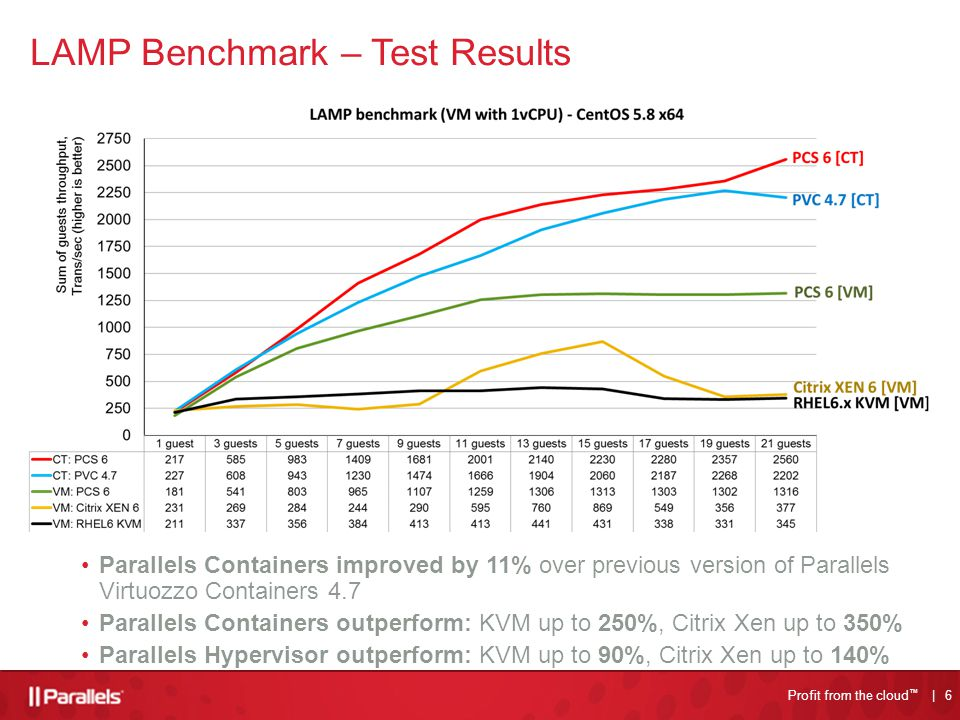 6 Profit from the cloud TM Profit from the cloud ™ | 6 LAMP Benchmark – Test Results Parallels Containers improved by 11% over previous version of Parallels Virtuozzo Containers 4.7 Parallels Containers outperform: KVM up to 250%, Citrix Xen up to 350% Parallels Hypervisor outperform: KVM up to 90%, Citrix Xen up to 140%
