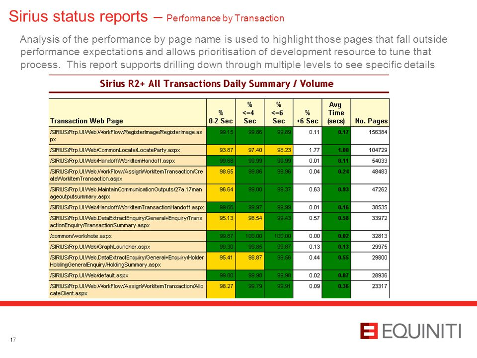 Sirius status reports – Performance by Transaction Analysis of the performance by page name is used to highlight those pages that fall outside perform