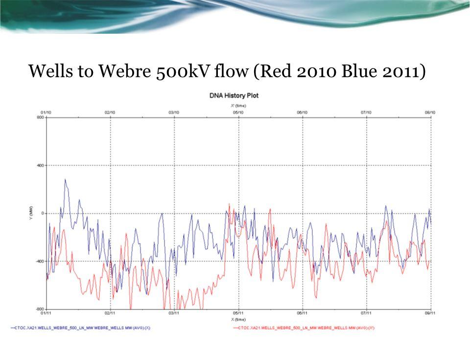 Wells to Webre 500kV flow (Red 2010 Blue 2011)