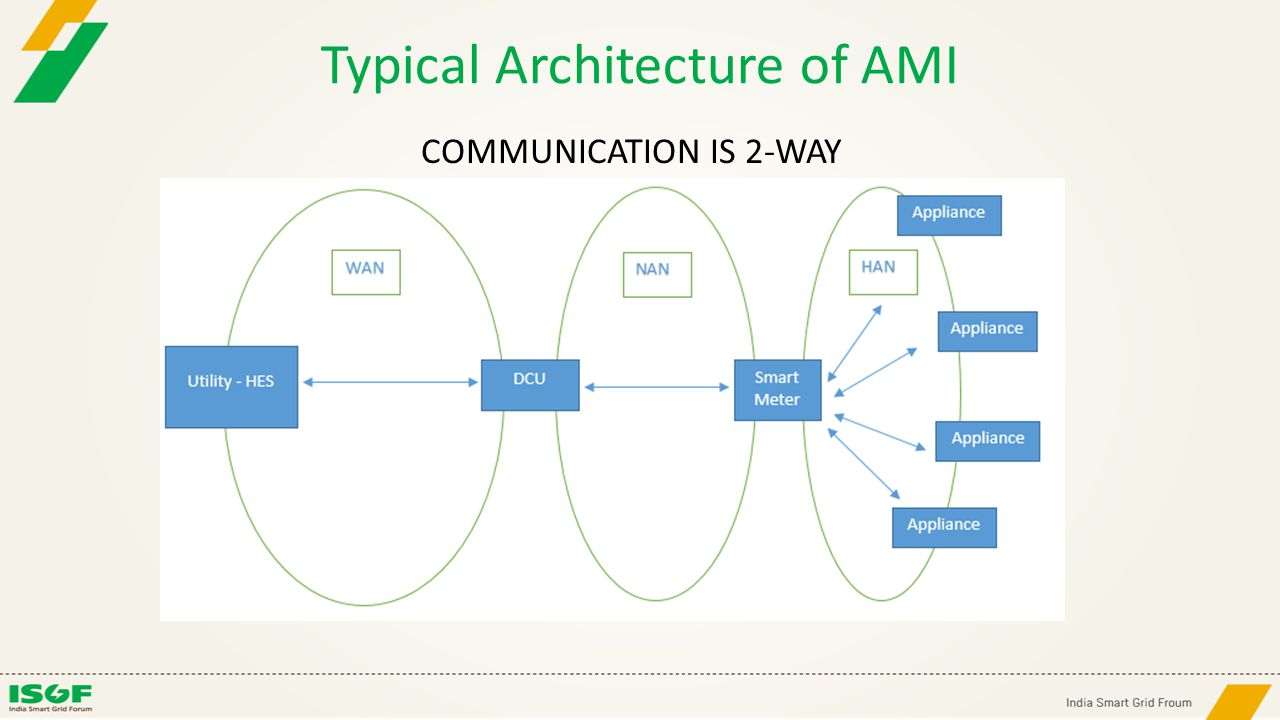 Typical Architecture of AMI COMMUNICATION IS 2-WAY