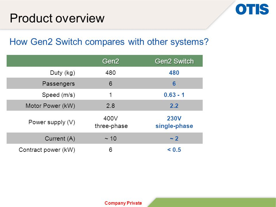 Company Private How Gen2 Switch compares with other systems.