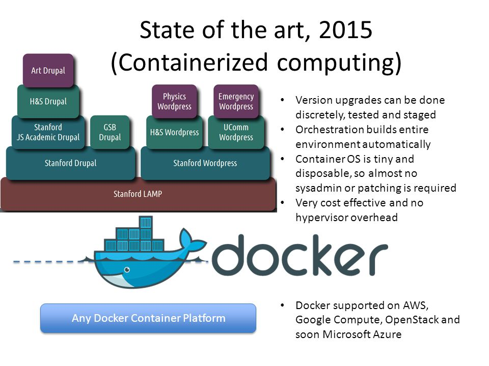 Version upgrades can be done discretely, tested and staged Orchestration builds entire environment automatically Container OS is tiny and disposable, so almost no sysadmin or patching is required Very cost effective and no hypervisor overhead Docker supported on AWS, Google Compute, OpenStack and soon Microsoft Azure Any Docker Container Platform State of the art, 2015 (Containerized computing)
