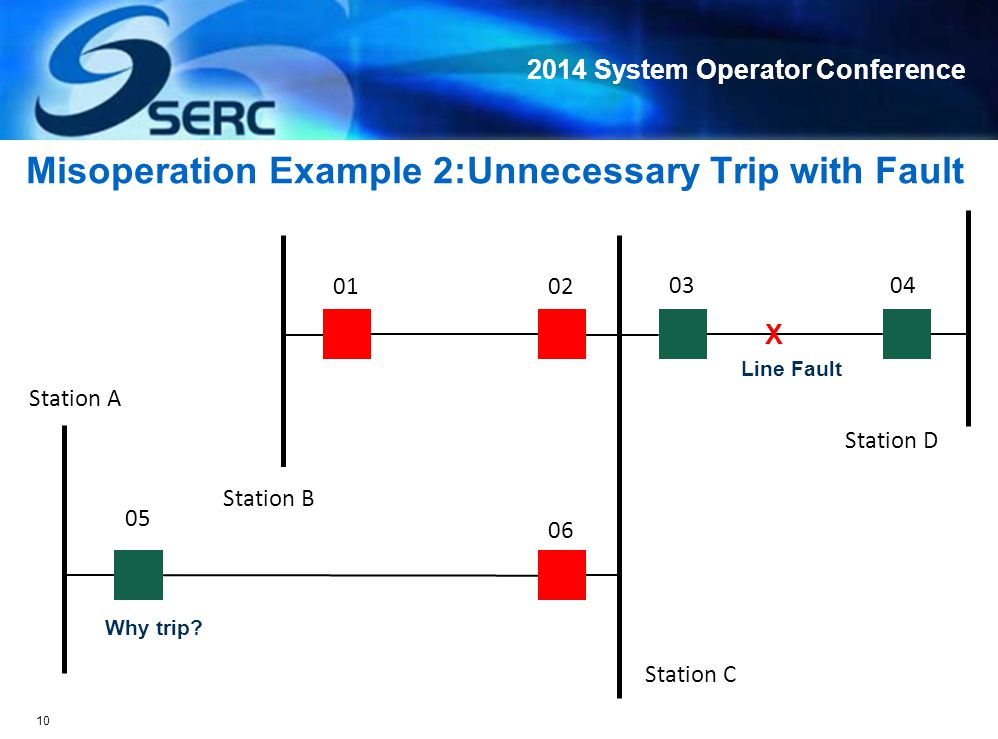 2014 System Operator Conference Misoperation Example 2:Unnecessary Trip with Fault X 01 Station A 06 05 0403 02 Station D Station C Station B Line Fault Why trip.