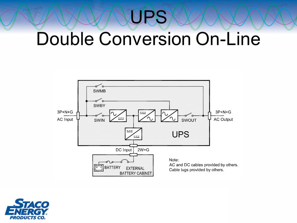 UPS Double Conversion On-Line