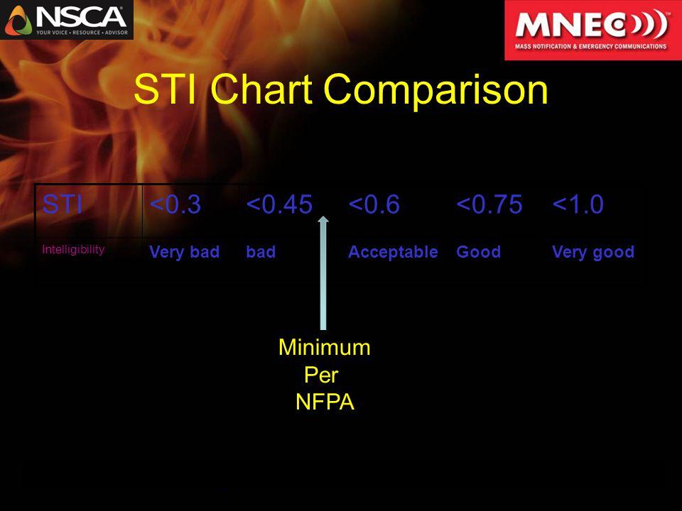 STI<0.3<0.45<0.6<0.75<1.0 Intelligibility Very badbadAcceptableGoodVery good Adapted from Ingenieurbüro Michael Creydt STI Chart Comparison Minimum Per NFPA