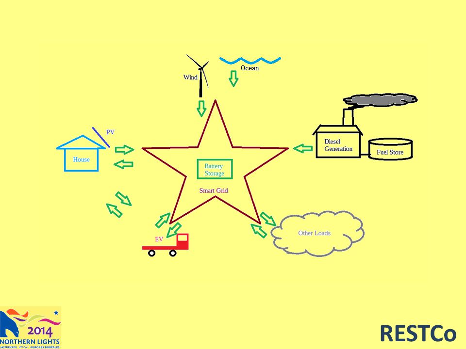 Remote Energy Security Technologies Collaborative Helping remote communities kick their oil addiction RESTCo.ca