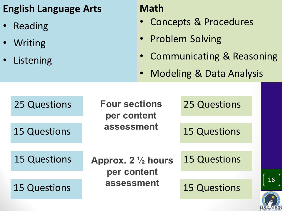 English Language Arts Reading Writing Listening Math Concepts & Procedures Problem Solving Communicating & Reasoning Modeling & Data Analysis 25 Questions 15 Questions 25 Questions 15 Questions Four sections per content assessment 16 Approx.