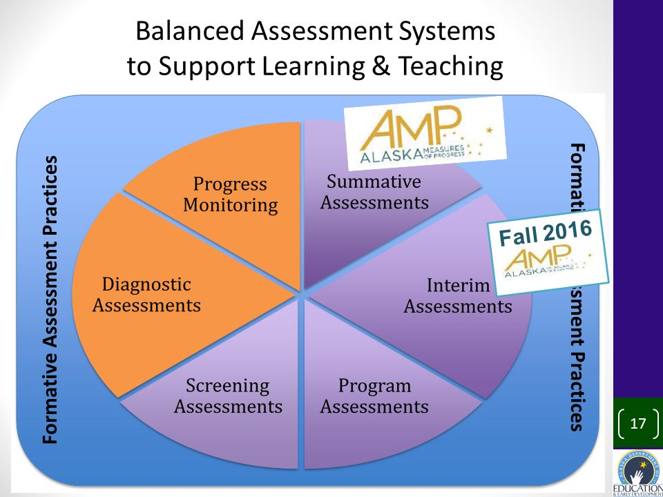 Balanced Assessment Systems to Support Learning & Teaching 17 Fall 2016