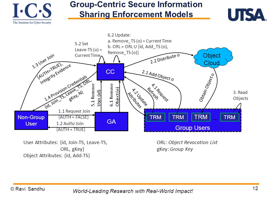 12 Group-Centric Secure Information Sharing Enforcement Models © Ravi Sandhu World-Leading Research with Real-World Impact.