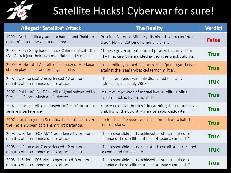 Satellite Hacks. Cyberwar for sure.
