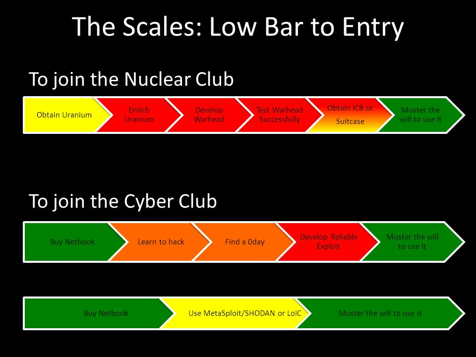 To join the Nuclear Club To join the Cyber Club Obtain Uranium Enrich Uranium Develop Warhead Test Warhead Successfully Obtain ICB or Suitcase Muster the will to use it The Scales: Low Bar to Entry Buy NetbookLearn to hackFind a 0day Develop Reliable Exploit Muster the will to use it Buy NetbookUse MetaSploit/SHODAN or LoICMuster the will to use it