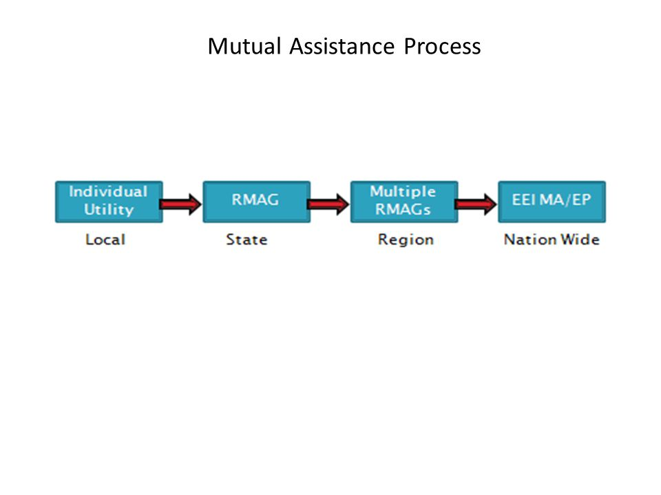 Mutual Assistance Process