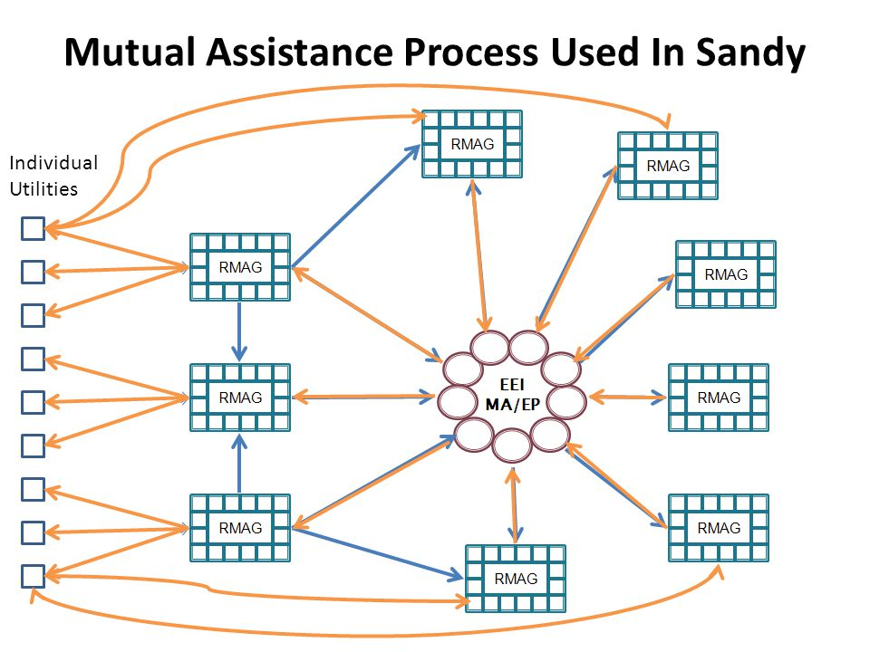 Mutual Assistance Process Used In Sandy Individual Utilities