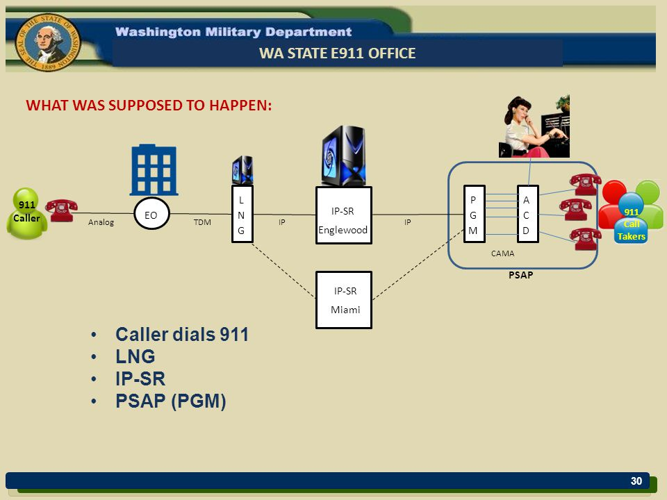 30 WA STATE E911 OFFICE WHAT WAS SUPPOSED TO HAPPEN: Caller dials 911 LNG IP-SR PSAP (PGM) EO AnalogTDMIP CAMA PSAP 911 Caller 911 Call Takers IP-SR Miami IP-SR Englewood
