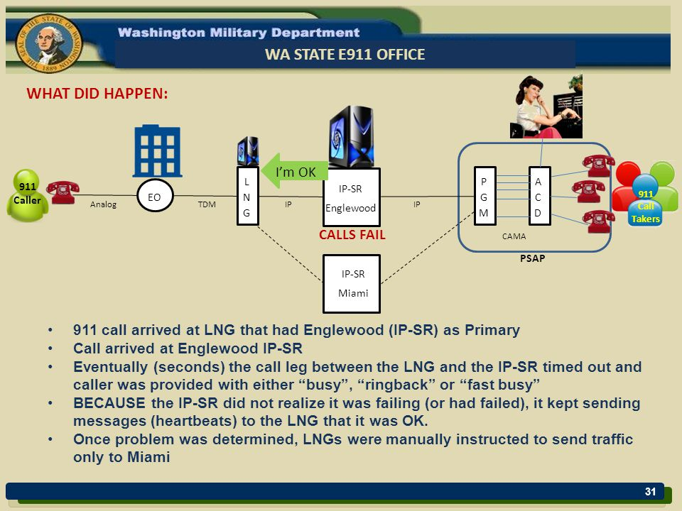 31 WA STATE E911 OFFICE EO AnalogTDMIP CAMA PSAP 911 Caller 911 Call Takers WHAT DID HAPPEN: CALLS FAIL I'm OK 911 call arrived at LNG that had Englewood (IP-SR) as Primary Call arrived at Englewood IP-SR Eventually (seconds) the call leg between the LNG and the IP-SR timed out and caller was provided with either busy , ringback or fast busy BECAUSE the IP-SR did not realize it was failing (or had failed), it kept sending messages (heartbeats) to the LNG that it was OK.