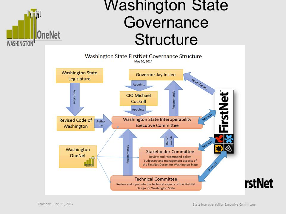 Thursday, June 19, 2014 State Interoperability Executive Committee Washington State Governance Structure