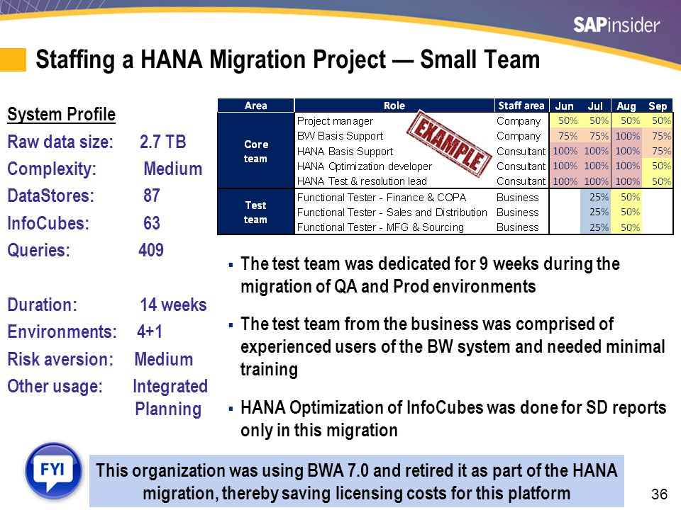 36 Staffing a HANA Migration Project — Small Team System Profile Raw data size: 2.7 TB Complexity: Medium DataStores: 87 InfoCubes: 63 Queries: 409 Du