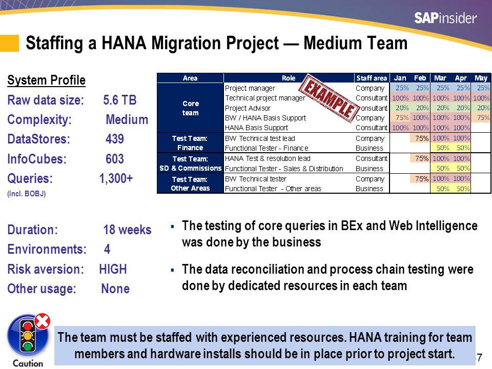 37 Staffing a HANA Migration Project — Medium Team System Profile Raw data size: 5.6 TB Complexity: Medium DataStores: 439 InfoCubes: 603 Queries: 1,3