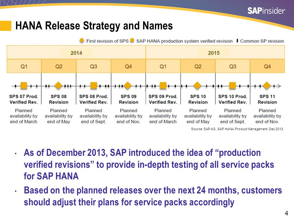 35 What We'll Cover Background and HANA demo HANA implementation options Hardware sizing and planning HANA project staffing, roles, and responsibilities Top 10 lessons learned from SAP HANA implementations Creating realistic budgets and project plans Wrap-up