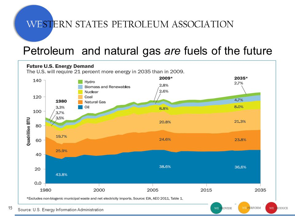 WESTERN STATES PETROLEUM ASSOCIATION 15 Petroleum and natural gas are fuels of the future Source: U.S. Energy Information Administration