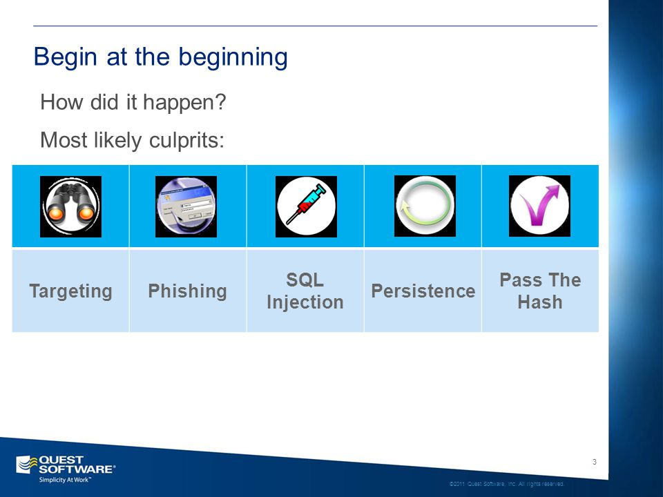 3 ©2011 Quest Software, Inc. All rights reserved. Begin at the beginning TargetingPhishing SQL Injection Persistence Pass The Hash How did it happen?
