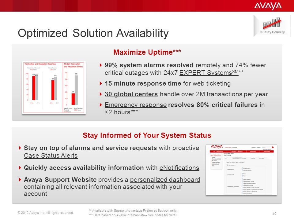 © 2012 Avaya Inc. All rights reserved.