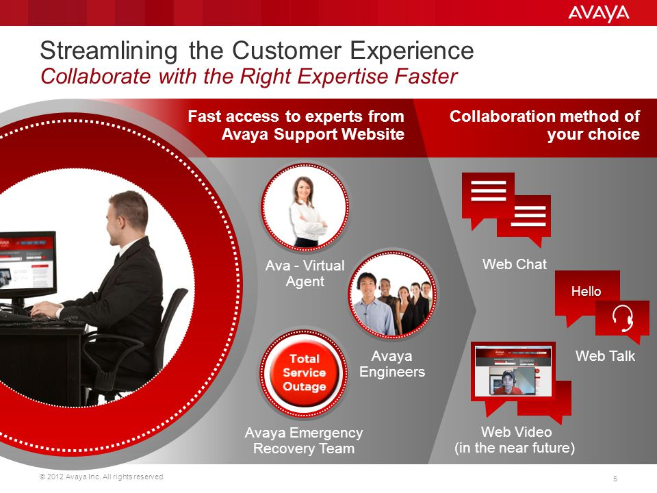 © 2012 Avaya Inc.All rights reserved.