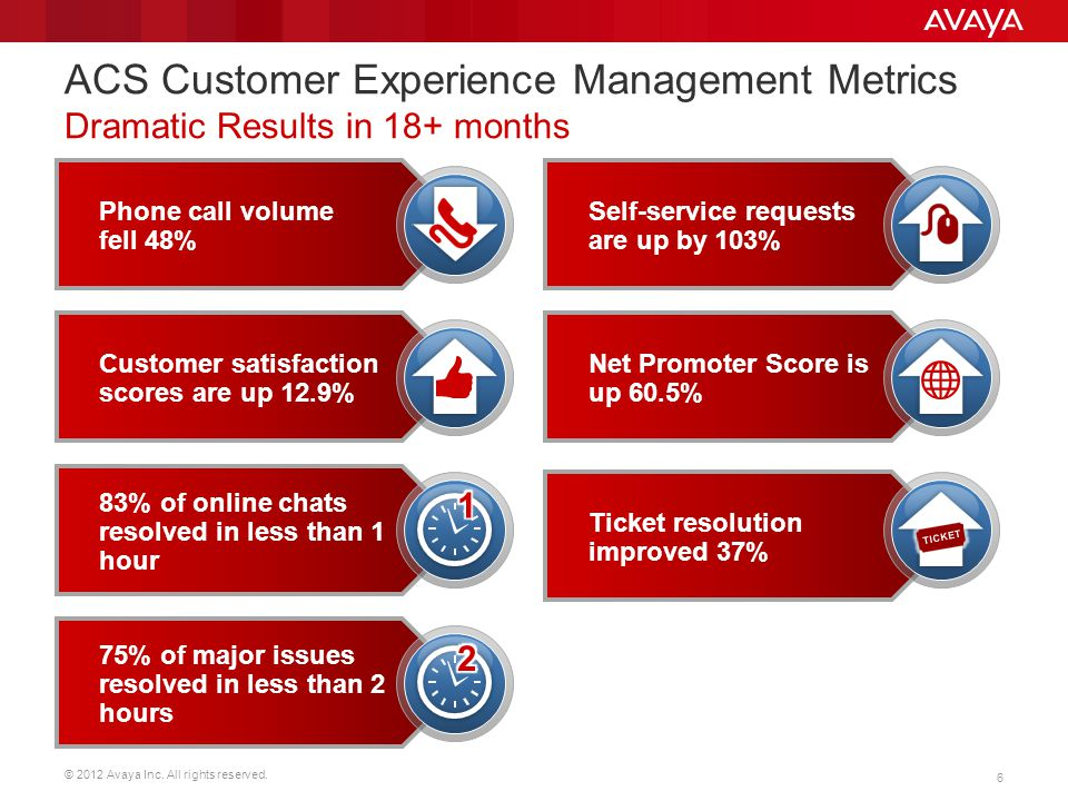 © 2012 Avaya Inc. All rights reserved. 17 Avaya Support Site (cont'd)