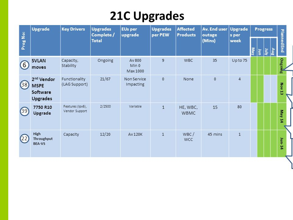 21C Upgrades Prog No: UpgradeKey DriversUpgrades Complete / Total EUs per upgrade Upgrades per PEW Affected Products Av.
