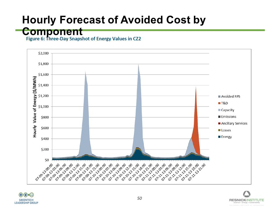 50 Hourly Forecast of Avoided Cost by Component