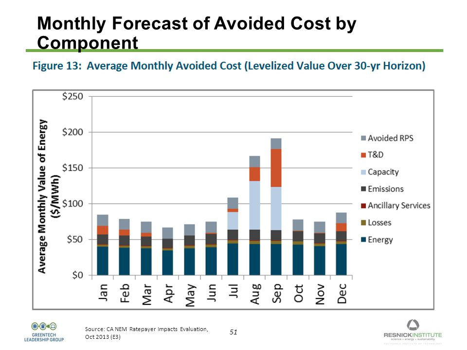 51 Monthly Forecast of Avoided Cost by Component Source: CA NEM Ratepayer Impacts Evaluation, Oct 2013 (E3)